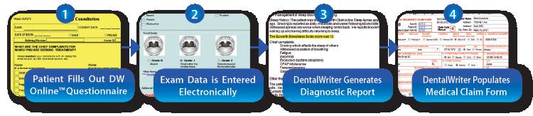 DentalWriter 4-step process